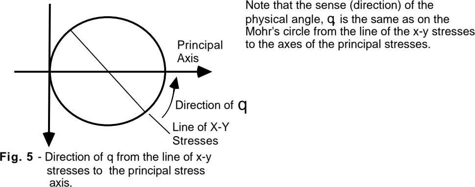 Principal Note that the sense (direction) of the physical angle, q, is the same as