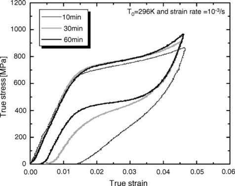 alloy annealed at 473 K for the indicated durations. Fig. 5. Variation of the stress–strain curves