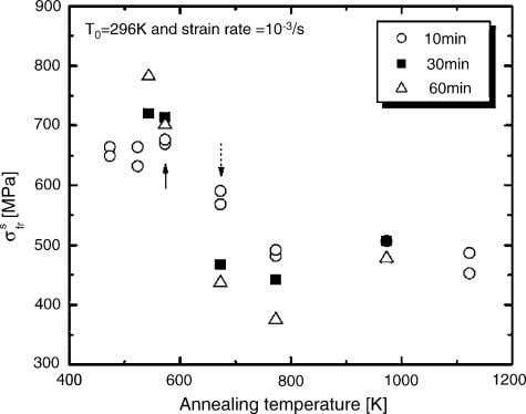 / Materials Science and Engineering A 432 (2006) 100–107 Fig. 7. Variation of the transition stress