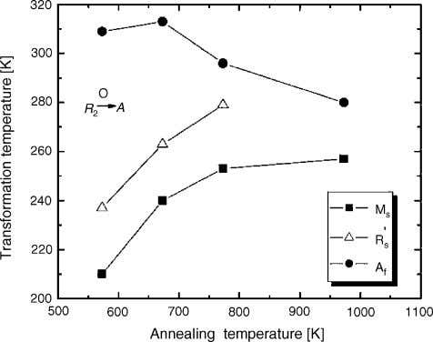 → A . As the annealing temperature further decreases to Fig. 10. Transformation temperatures of Ni–Ti–Cr
