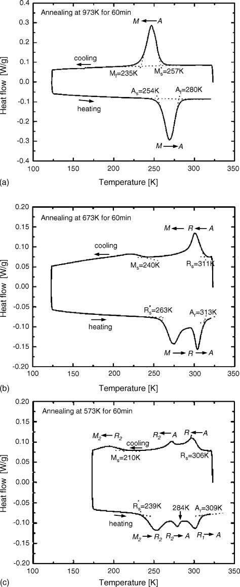 Materials Science and Engineering A 432 (2006) 100–107 105 Fig. 9. Transformation curves of Ni–Ti–Cr alloy