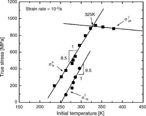 from 263 to 323 K and (c) initial temperature above 323 K. Fig. 12. Variation of