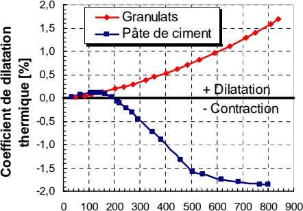 2,0 Granulats 1,5 Pâte de ciment 1,0 0,5 + Dilatation 0,0 - Contraction -0,5 -1,0