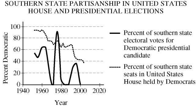 Over the last several decades, the composition of the Democratic and Republican parties has changed in