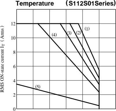 Temperature ( S112S01Series ) 12 (1) ( 3) (2) (4) 10 8 6 4 (5)