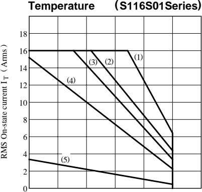 Temperature ( S116S01Series ) 18 16 (1) ( 3) (2) 14 (4) 12 10 8