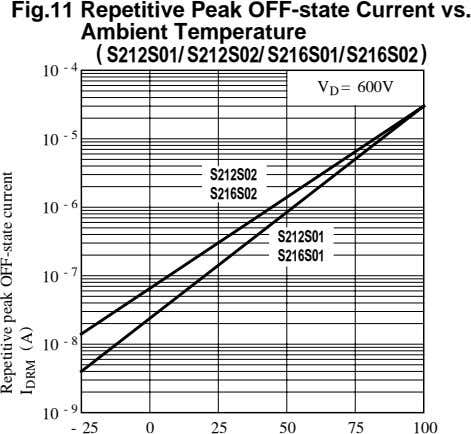 Fig.11 Repetitive Peak OFF-state Current vs. Ambient Temperature ( S212S01/ S212S02/ S216S01/S216S02 ) - 4