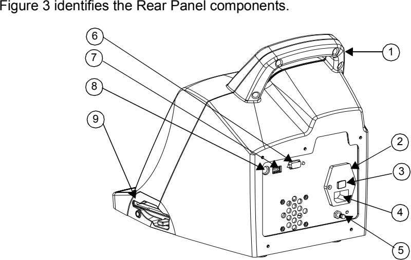 Figure 3 identifies the Rear Panel components. 6 1 7 8 9 2 3 4