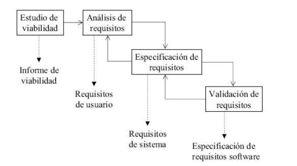 , en fase de Especificación de Requisitos Software es: Fig. 7 - Diagrama de tareas para