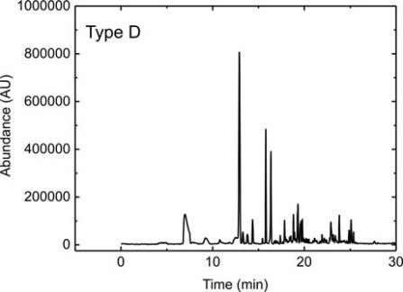 www.e- PRESERVATION Science.org Figure 3: A comparison of total ion chromatograms of VOCs emitted from various