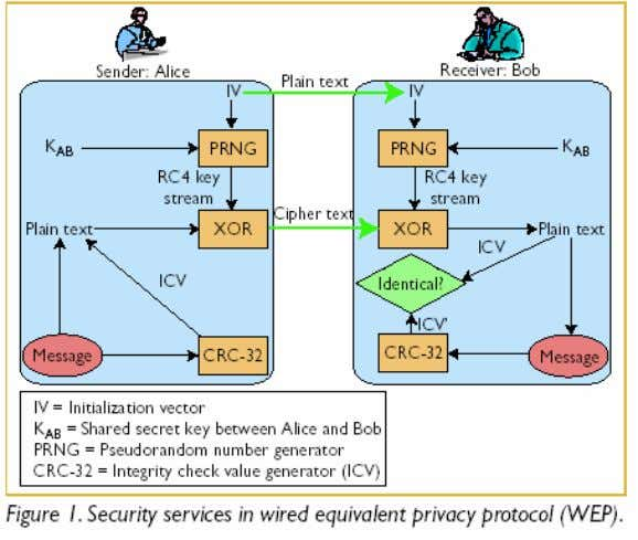 can exhaust the derived key space in about an hour. A WEP Vulnerabilities Currently, WEP is