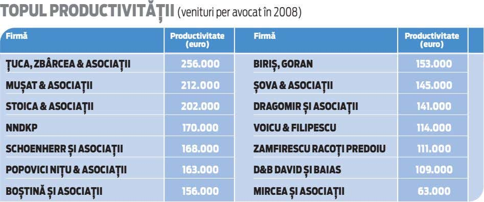 TOPUL PRODUCTIVIT~}II (venituri per avocat \n 2008) Firm` Productivitate Firm` Productivitate (euro) (euro) }UCA,
