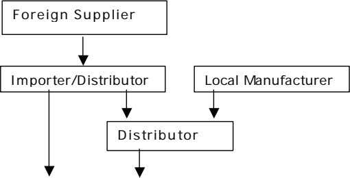 Foreign Supplier Importer/Distributor Local Manufacturer Distributor