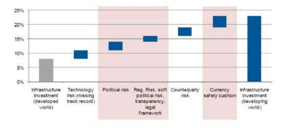 function of a well-designed PPA is to mitigate risk . Graph demonstrates the risk premiums for