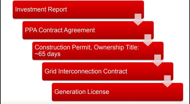 Investment Report PPA Contract Agreement Construction Permit, Ownership Title: ~65 days Grid Interconnection Contract