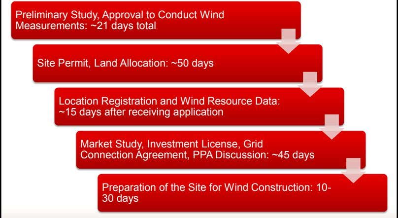 Preliminary Study, Approval to Conduct Wind Measurements: ~21 days total Site Permit, Land Allocation: ~50
