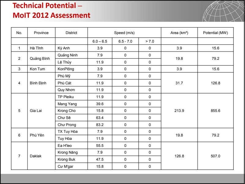 Technical Potential – MoIT 2012 Assessment No. Province District Speed (m/s) Area (km²) Potential (MW)