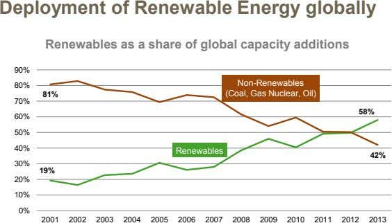 Deployment of Renewable Energy globally Renewables as a share of global capacity additions 90% Non-Renewables