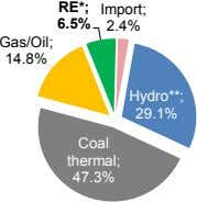 6.5% Import; RE*; 2.4% Gas/Oil; 14.8% Hydro**; 29.1% Coal thermal; 47.3%