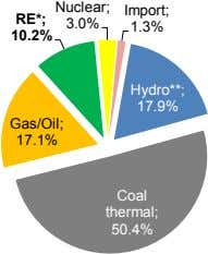 Nuclear; Import; RE*; 3.0% 1.3% 10.2% Hydro**; 17.9% Gas/Oil; 17.1% Coal thermal; 50.4%
