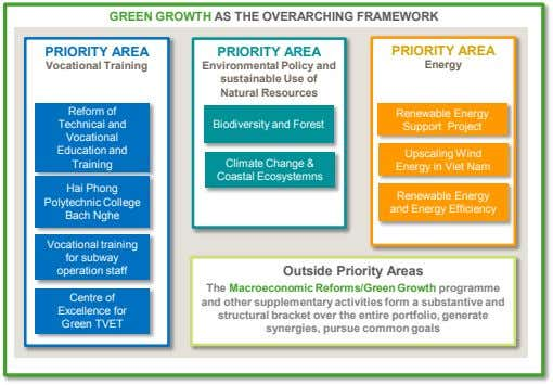 GREEN GROWTH AS THE OVERARCHING FRAMEWORK PRIORITY AREA PRIORITY AREA PRIORITY AREA Vocational Training Environmental