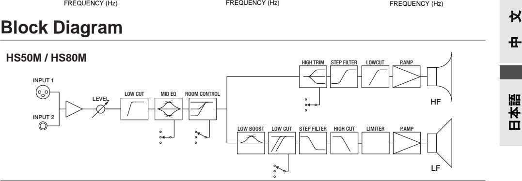 FREQUENCY (Hz) FREQUENCY (Hz) FREQUENCY (Hz) Block Diagram HS50M / HS80M HIGH TRIM STEP FILTER