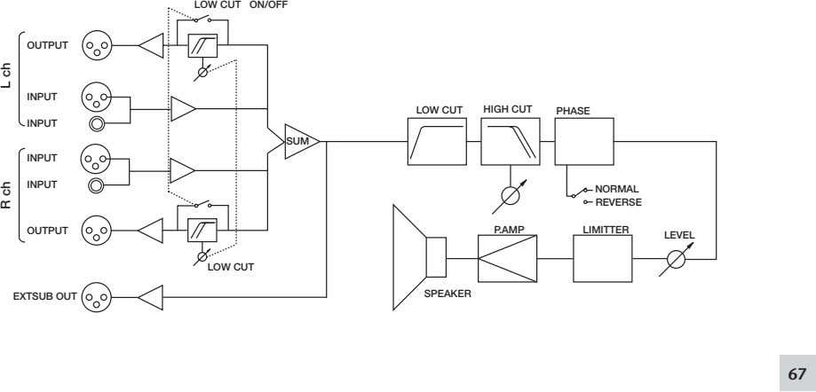 LOW CUT ON/OFF OUTPUT INPUT LOW CUT HIGH CUT PHASE INPUT SUM INPUT INPUT NORMAL