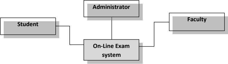 Administrator Faculty Student On-Line Exam system