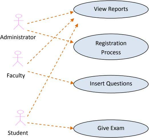 Process Administrator Insert Questions Faculty Give Exam Student View Reports Registration