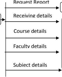 Request Report Receiving details Course details Faculty details Subject details