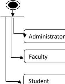 Administrator Faculty Student
