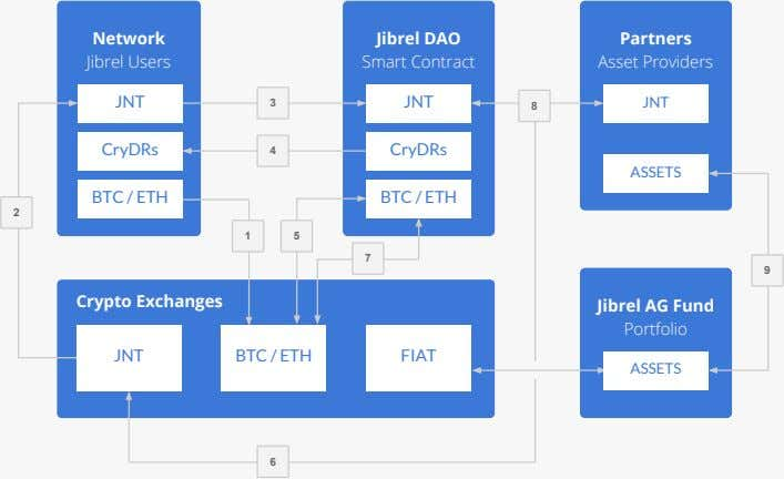 Network Jibrel DAO Partners Jibrel Users Smart Contract Asset Providers JNT 3 JNT 8 JNT