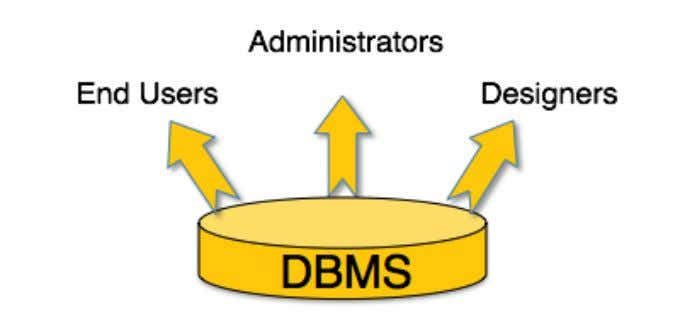 users of a DBMS can be broadly categorized as follows – • Administrators − Administrators maintain