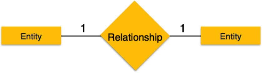 with the relationship. It depicts one-to-one relationship. • One-to-many − When more than one instance of