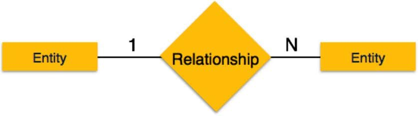 with the relationship. It depicts one-to-many relationship. • Many-to-one − When more than one instance of