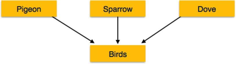 sparrow, crow and dove can all be generalized as Birds. Specialization Specialization is the opposite of