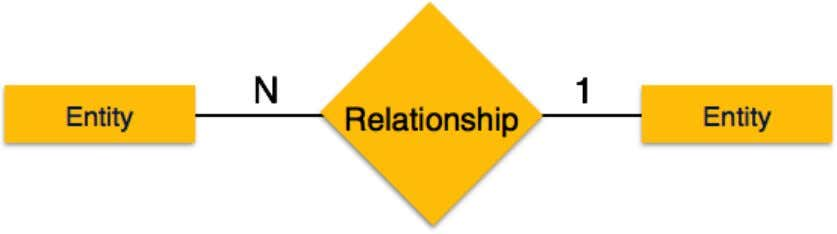 with the relationship. It depicts many-to-one relationship. • Many-to-many − The following image reflects that