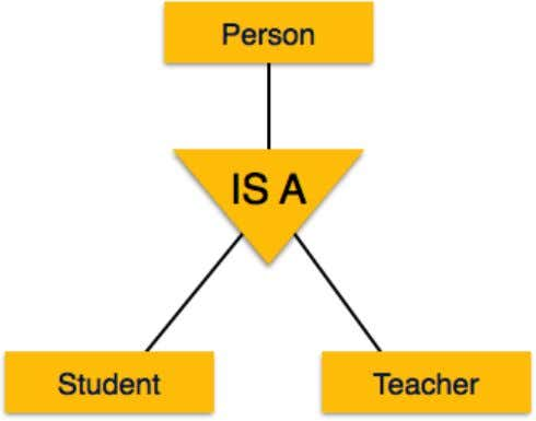 Similarly, in a school database, persons can be specialized as teacher, student, or a staff,