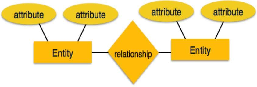 based on − • Entities and their attributes. • Relationships among entities. These concepts are explained