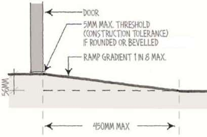 minimum termite inspection zone and weather protection. Figure 1(b) Weather protection: 1 in 8 max. ramp