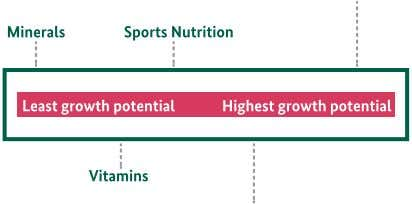 sub-category, which moringa Leaf Powder belongs to. Figure 3: Growth potential in the nutritional supplements