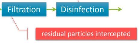 Filtration Disinfection residual particles intercepted