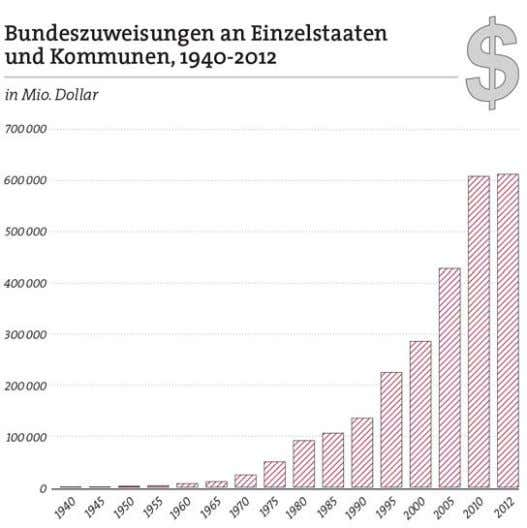 ( federal grants-in-aid ). In den knapp vier Jahrzehnten Office of Management and Budget, Budget of