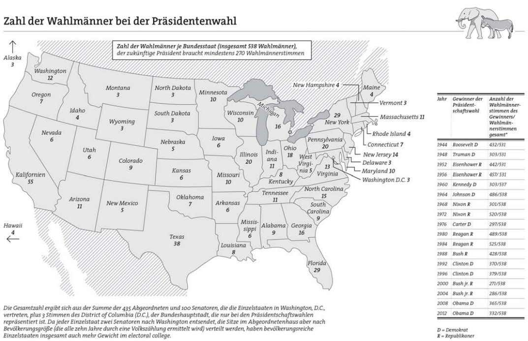 und Kontrolle der Machthaber: checks and balances 33 © picture-alliance / dpa-infografik, Globus 1904 * U.S.