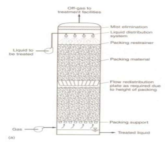 used in the removal of VOC's from contaminated water. Figure (2) Counter current packed tower for