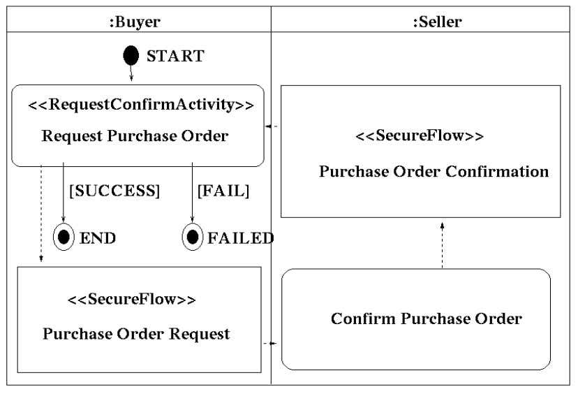 RosettaNet Business Process Flow Diagram for PIP3A4 A. Dogac Ceng 520 11/33