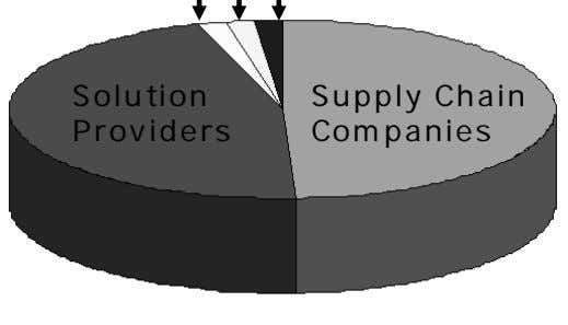Solution Providers Supply Chain Companies