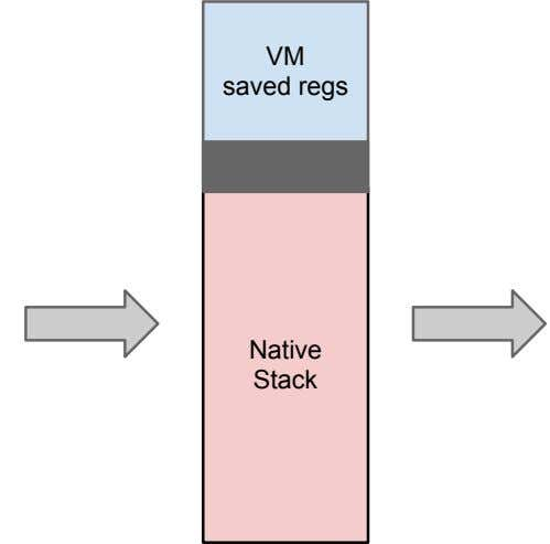 VM saved regs Native Stack
