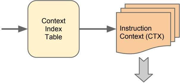 Context Index Table Instruction Context (CTX)