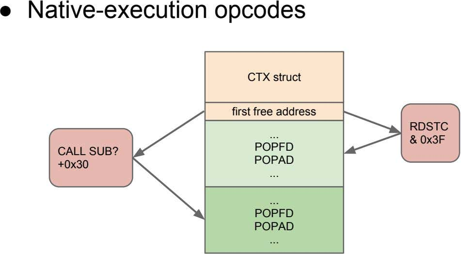 ● Native-execution opcodes CTX struct first free address RDSTC & 0x3F POPFD CALL SUB? POPAD